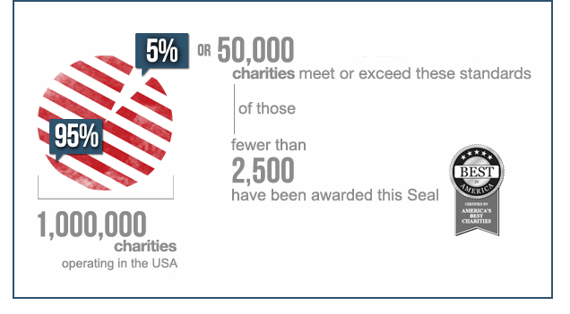only 5% of charities meet or exceed these standards